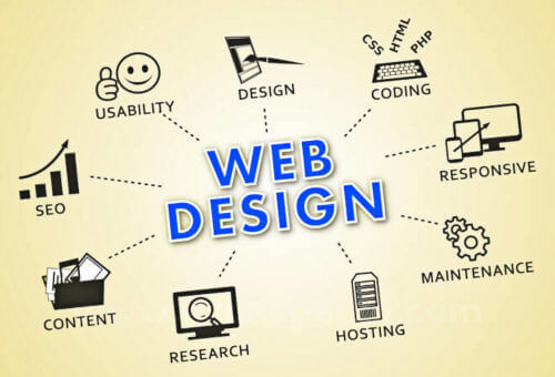 Graphics to illustrate that web design includes many topics: Design, Coding, Responsive, Maintenance, Hostig, Content, SEO and Application